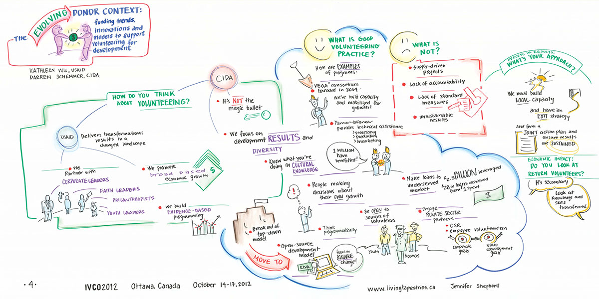ivco-2012-graphic-record-donor-panel-discussion