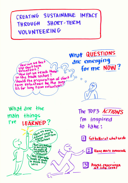 ivco-2012-graphic-record-short-term-volunteering
