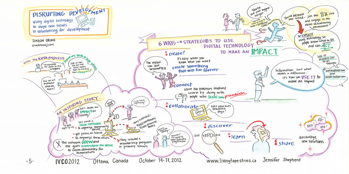 ivco-2012-graphic-record-disrupting-development