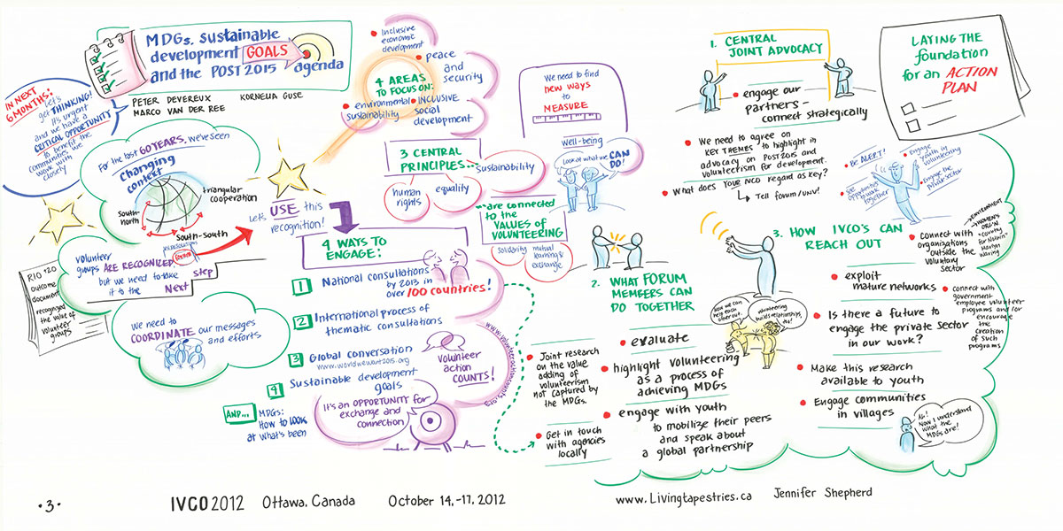 ivco-2012-graphic-record-mdgs-sustainable-development-goals